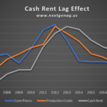 The Cash Rent Lag Effect & How a Flexible Lease Can Help