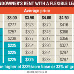 It's time to get serious about a flexible land lease | Farm Futures Article